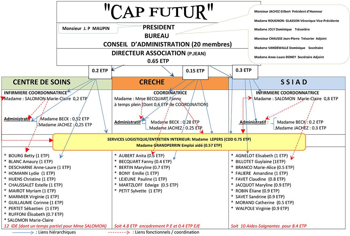 Organigramme Cap Futur